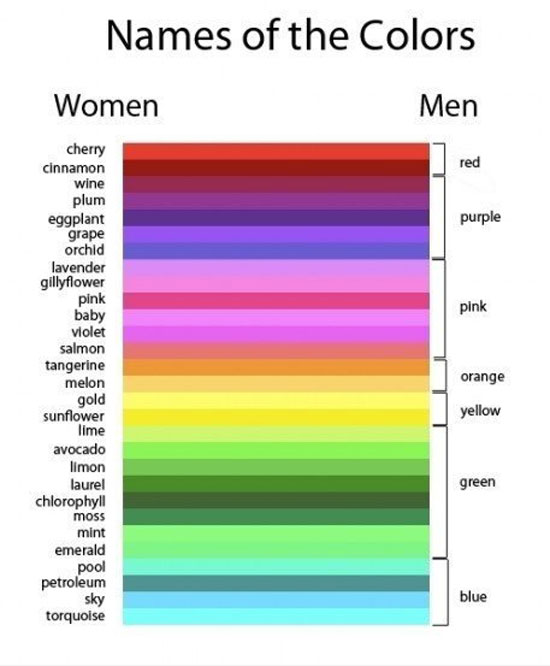 how much men care about colors